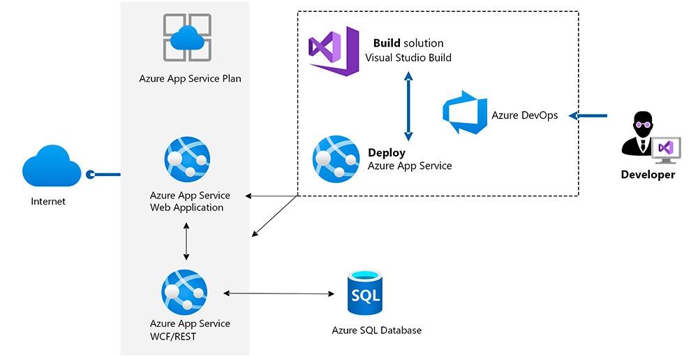 Esquema de Azure App Services