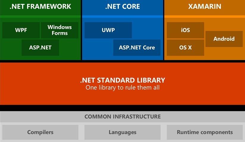 ¿Dónde queda .NET Core con .NET 5?