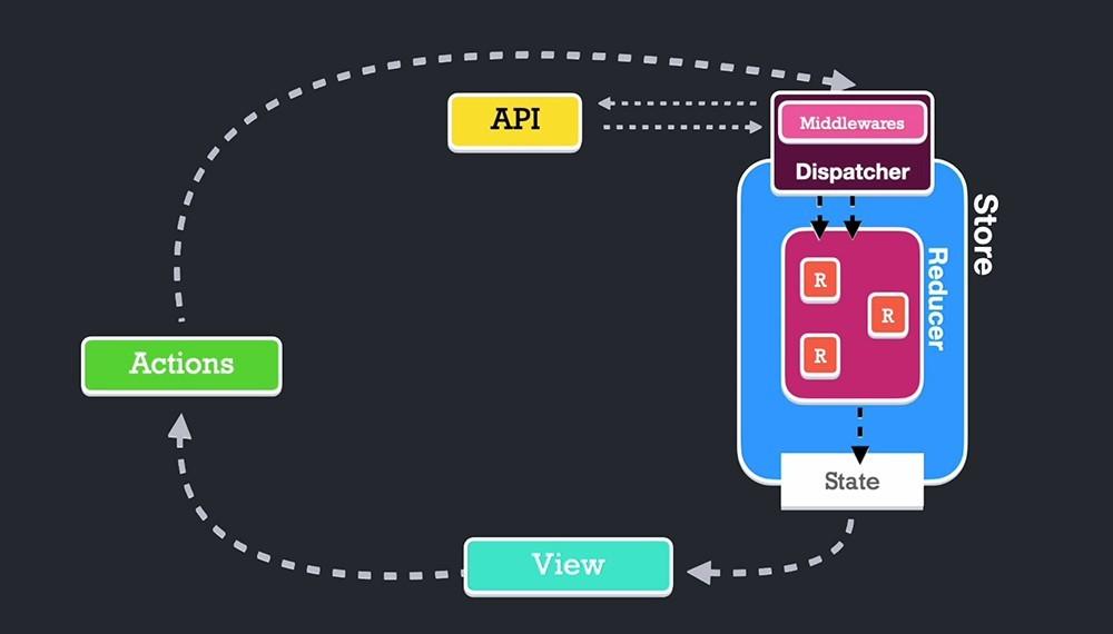 Comprendiendo Redux con procesos asíncronos